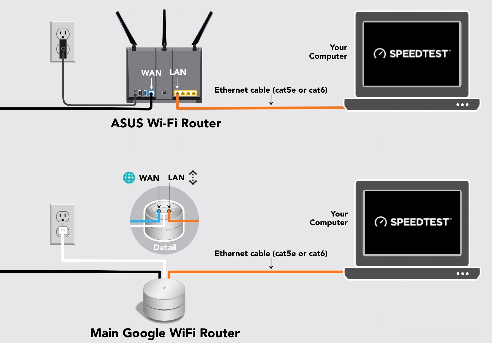 How do I run a wired Speed Test? – Sail Internet